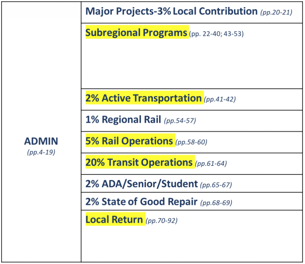 EnviroMetro Proposed Improvements to the Draft Measure M Guidelines