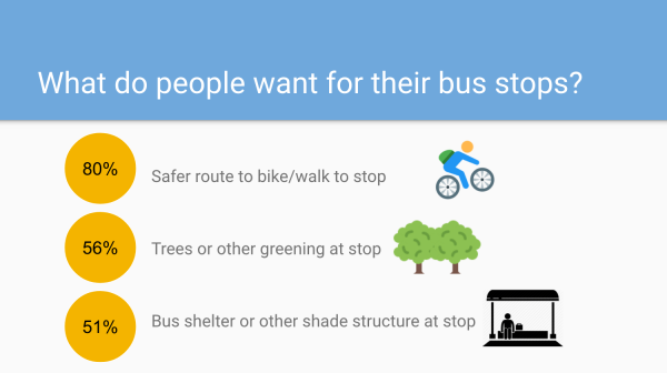 What do people want to see at their bus stops?