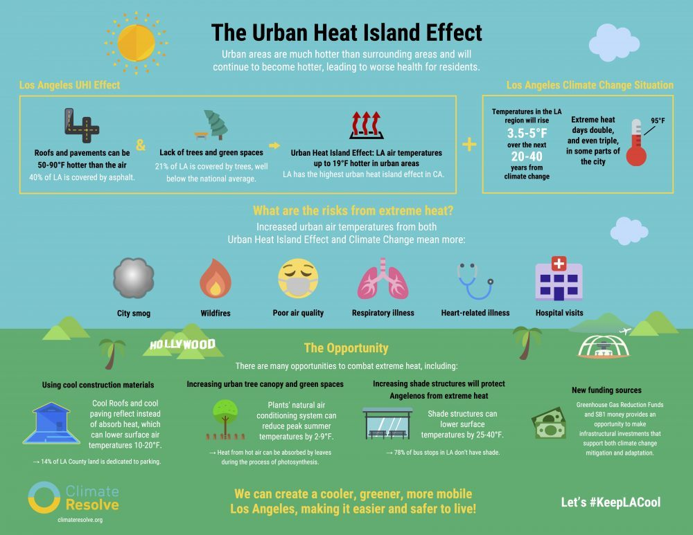 View & Share- Urban Heat Island Effect Infographic
