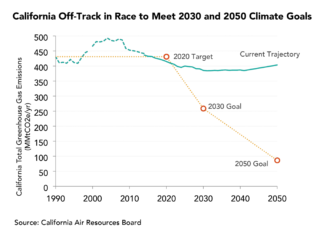 Transforming our Transportation Roadmap for a Greener Future, Part 1: Meeting California's Climate Goals